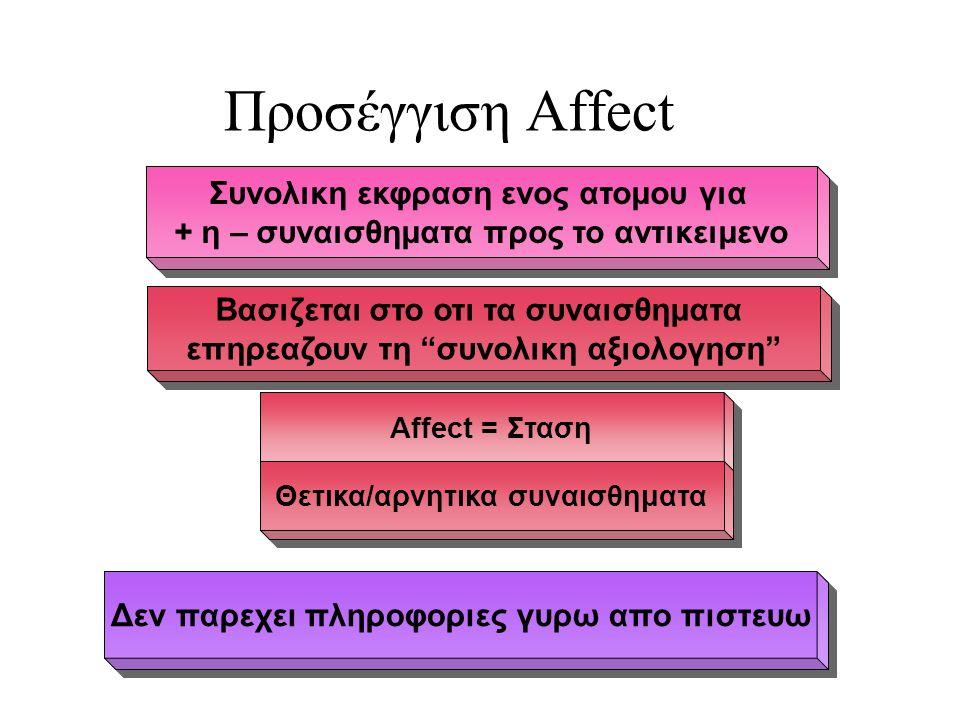 Δεν παρεχει πληροφοριες γυρω απο πιστευω Βασιζεται στο οτι τα συναισθηματα επηρεαζουν τη συνολικη αξιολογηση Βασιζεται στο οτι τα συναισθηματα επηρεαζουν τη συνολικη αξιολογηση Affect = Σταση Θετικα/αρνητικα συναισθηματα Προσέγγιση Affect Συνολικη εκφραση ενος ατομου για + η – συναισθηματα προς το αντικειμενο Συνολικη εκφραση ενος ατομου για + η – συναισθηματα προς το αντικειμενο