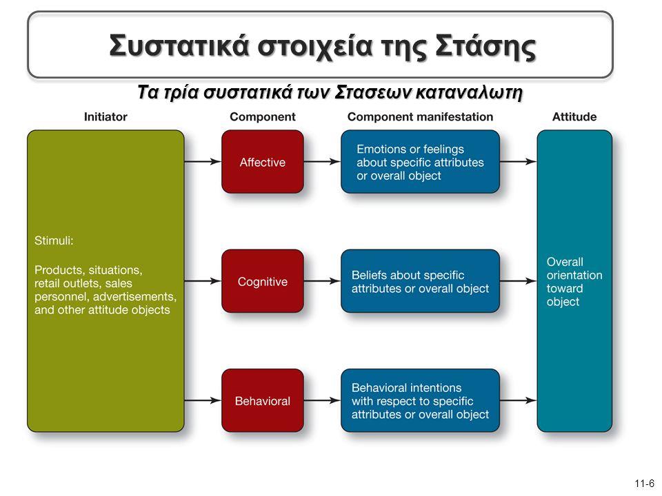 Τα τρία συστατικά των Στασεων καταναλωτη 11-6 Συστατικά στοιχεία της Στάσης