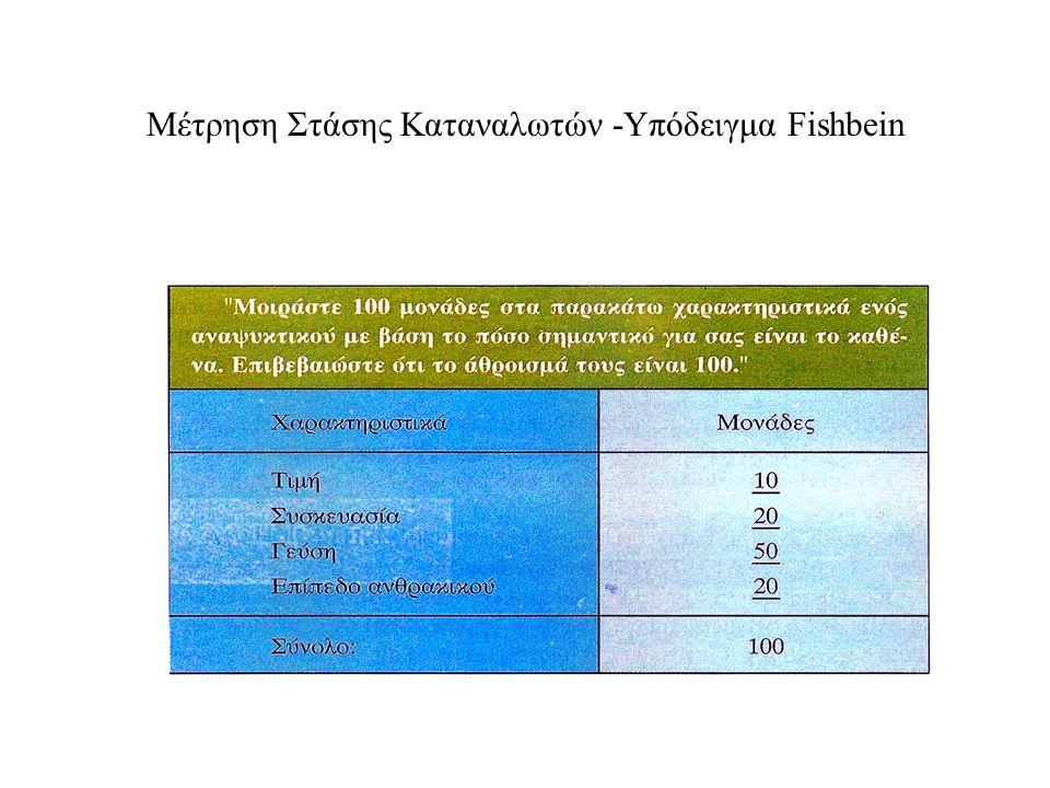 7 Μέτρηση Στάσης Καταναλωτών -Υπόδειγμα Fishbein