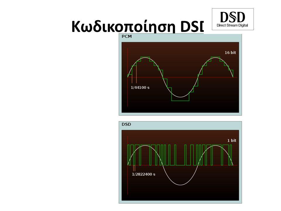 Κωδικοποίηση DSD