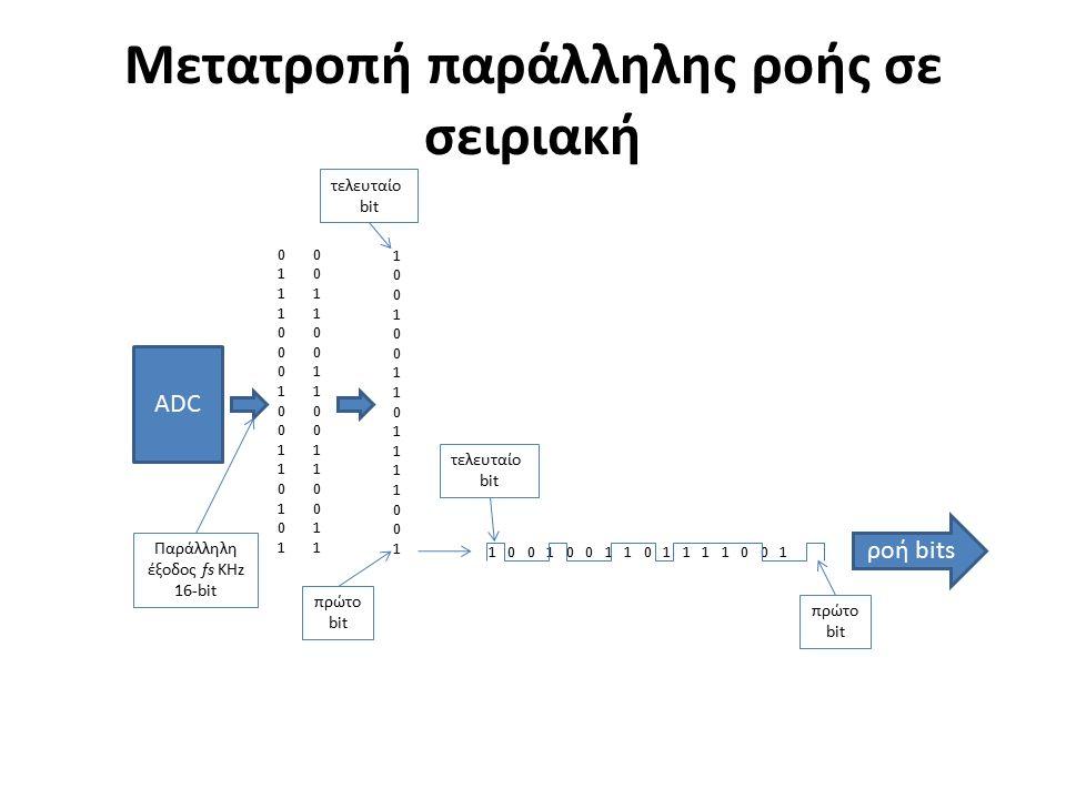 Μετατροπή παράλληλης ροής σε σειριακή ADC 01110001001101010111000100110101 00110011001100110011001100110011 100100110111100110010011011110010 τελευταίο bit πρώτο bit Παράλληλη έξοδος fs KHz 16-bit 1 0 0 1 0 0 1 1 0 1 1 1 1 0 0 1 ροή bits πρώτο bit τελευταίο bit