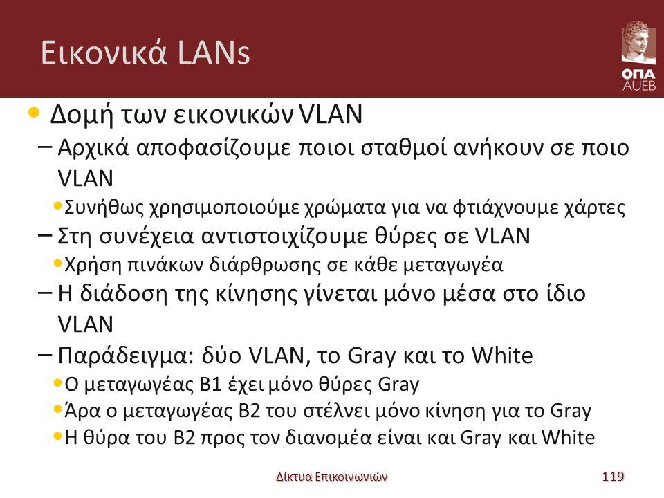 Εικονικά LANs Δομή των εικονικών VLAN – Αρχικά αποφασίζουμε ποιοι σταθμοί ανήκουν σε ποιο VLAN Συνήθως χρησιμοποιούμε χρώματα για να φτιάχνουμε χάρτες