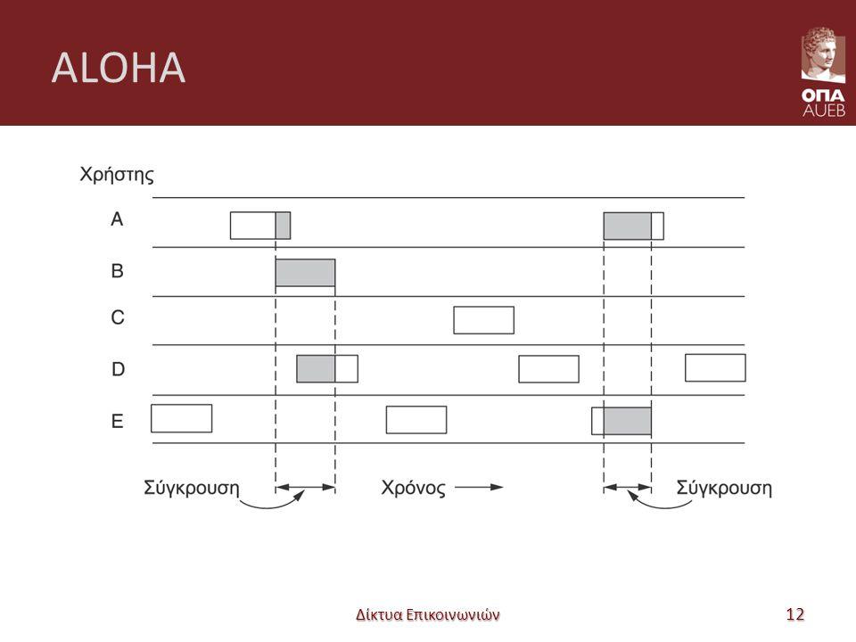 ALOHA Δίκτυα Επικοινωνιών 12