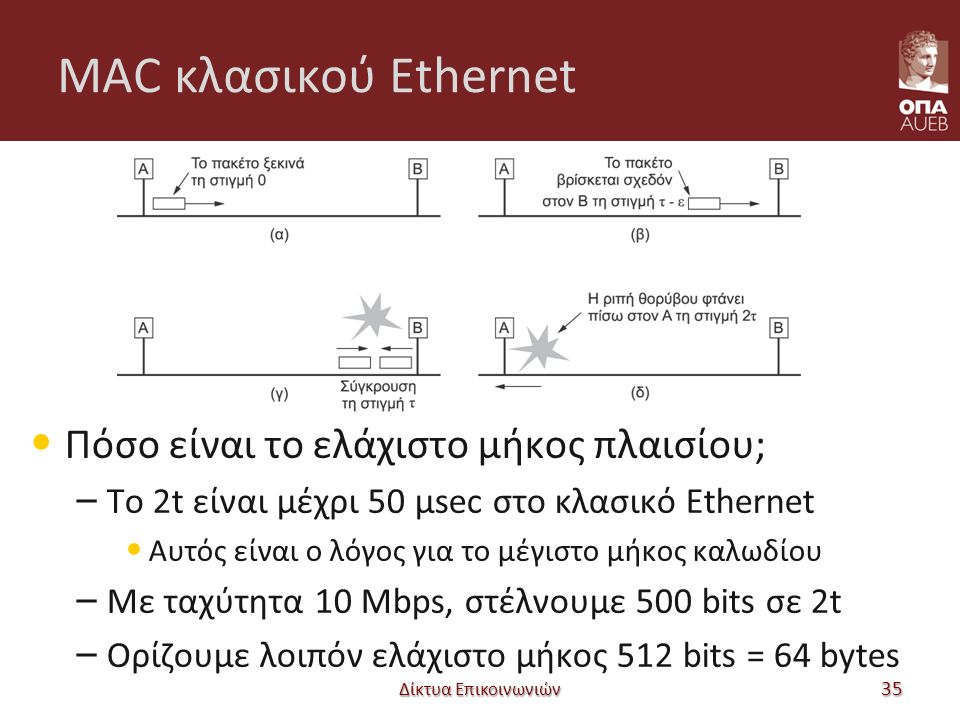 MAC κλασικού Ethernet Πόσο είναι το ελάχιστο μήκος πλαισίου; – Το 2t είναι μέχρι 50 μsec στο κλασικό Ethernet Αυτός είναι ο λόγος για το μέγιστο μήκος καλωδίου – Με ταχύτητα 10 Mbps, στέλνουμε 500 bits σε 2t – Ορίζουμε λοιπόν ελάχιστο μήκος 512 bits = 64 bytes Δίκτυα Επικοινωνιών 35
