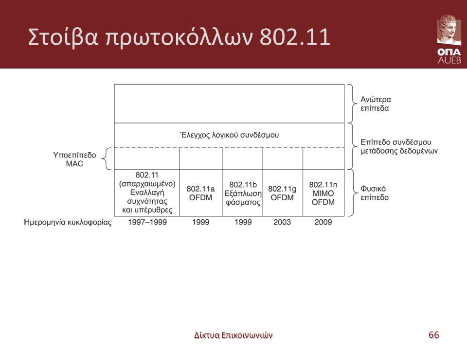 Στοίβα πρωτοκόλλων 802.11 Δίκτυα Επικοινωνιών 66