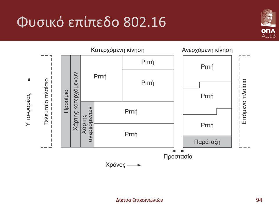 Φυσικό επίπεδο 802.16 Δίκτυα Επικοινωνιών 94