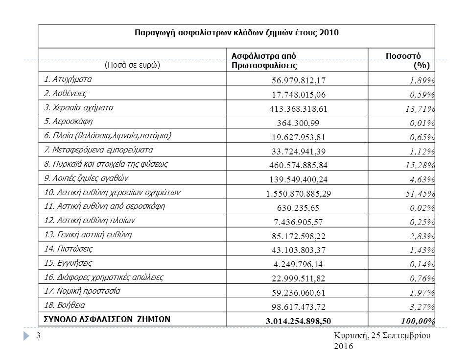 Κυριακή, 25 Σεπτεμβρίου 2016 3 Παραγωγή ασφαλίστρων κλάδων ζημιών έτους 2010 (Ποσά σε ευρώ) Ασφάλιστρα από Πρωτασφαλίσεις Ποσοστό (%) 1.