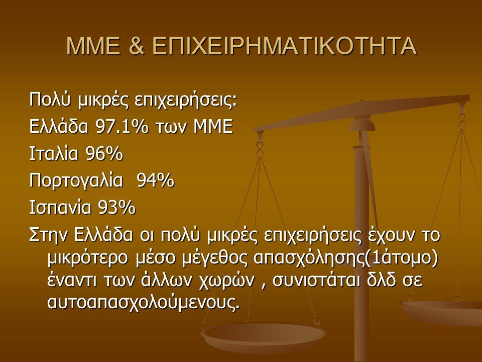 ΜΜΕ & ΕΠΙΧΕΙΡΗΜΑΤΙΚΟΤΗΤΑ Πολύ μικρές επιχειρήσεις: Ελλάδα 97.1% των ΜΜΕ Ιταλία 96% Πορτογαλία 94% Ισπανία 93% Στην Ελλάδα οι πολύ μικρές επιχειρήσεις έχουν το μικρότερο μέσο μέγεθος απασχόλησης(1άτομο) έναντι των άλλων χωρών, συνιστάται δλδ σε αυτοαπασχολούμενους.