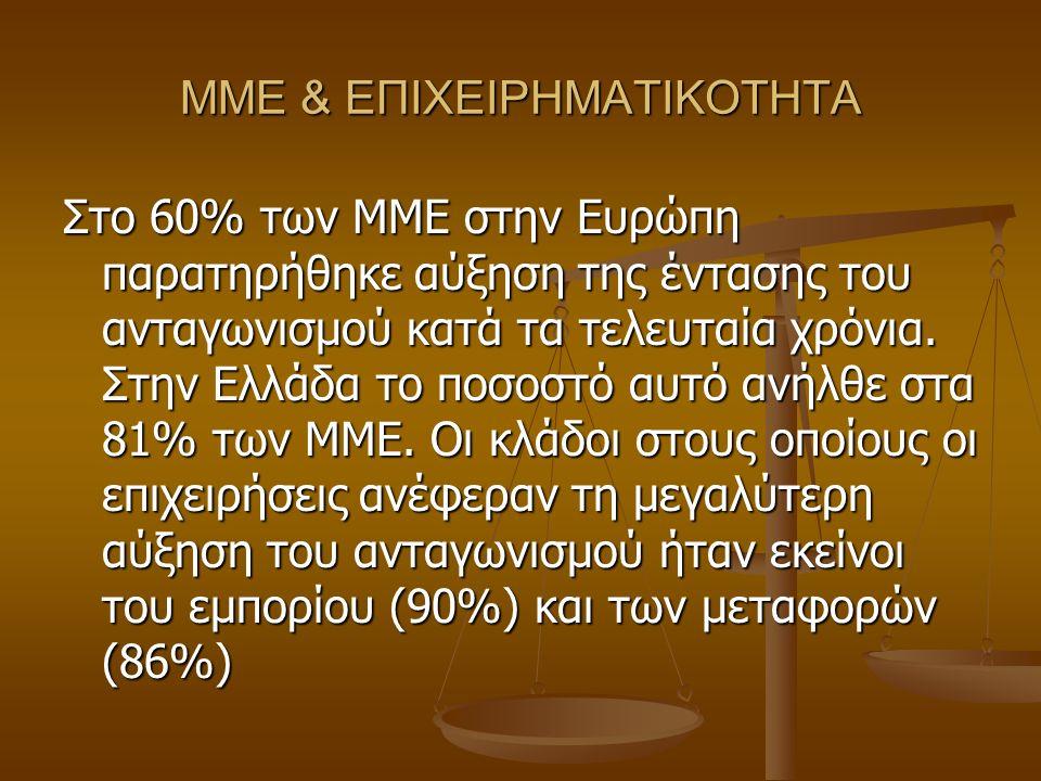 ΜΜΕ & ΕΠΙΧΕΙΡΗΜΑΤΙΚΟΤΗΤΑ Στο 60% των ΜΜΕ στην Ευρώπη παρατηρήθηκε αύξηση της έντασης του ανταγωνισμού κατά τα τελευταία χρόνια.