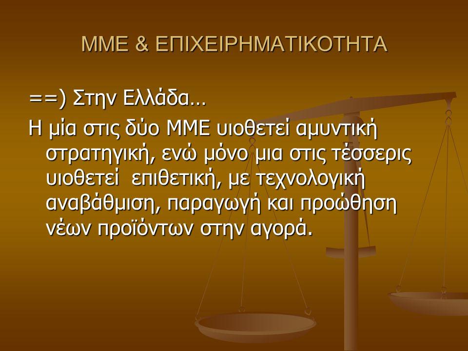 ΜΜΕ & ΕΠΙΧΕΙΡΗΜΑΤΙΚΟΤΗΤΑ ==) Στην Ελλάδα… Η μία στις δύο ΜΜΕ υιοθετεί αμυντική στρατηγική, ενώ μόνο μια στις τέσσερις υιοθετεί επιθετική, με τεχνολογική αναβάθμιση, παραγωγή και προώθηση νέων προϊόντων στην αγορά.