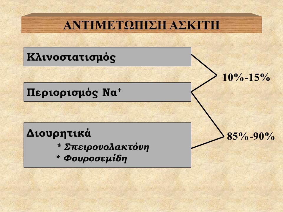 ΑΝΤΙΜΕΤΩΠΙΣΗ ΑΣΚΙΤΗ Κλινοστατισμός Περιορισμός Να + 10%-15% Διουρητικά * Σπειρονολακτόνη * Φουροσεμίδη 85%-90%