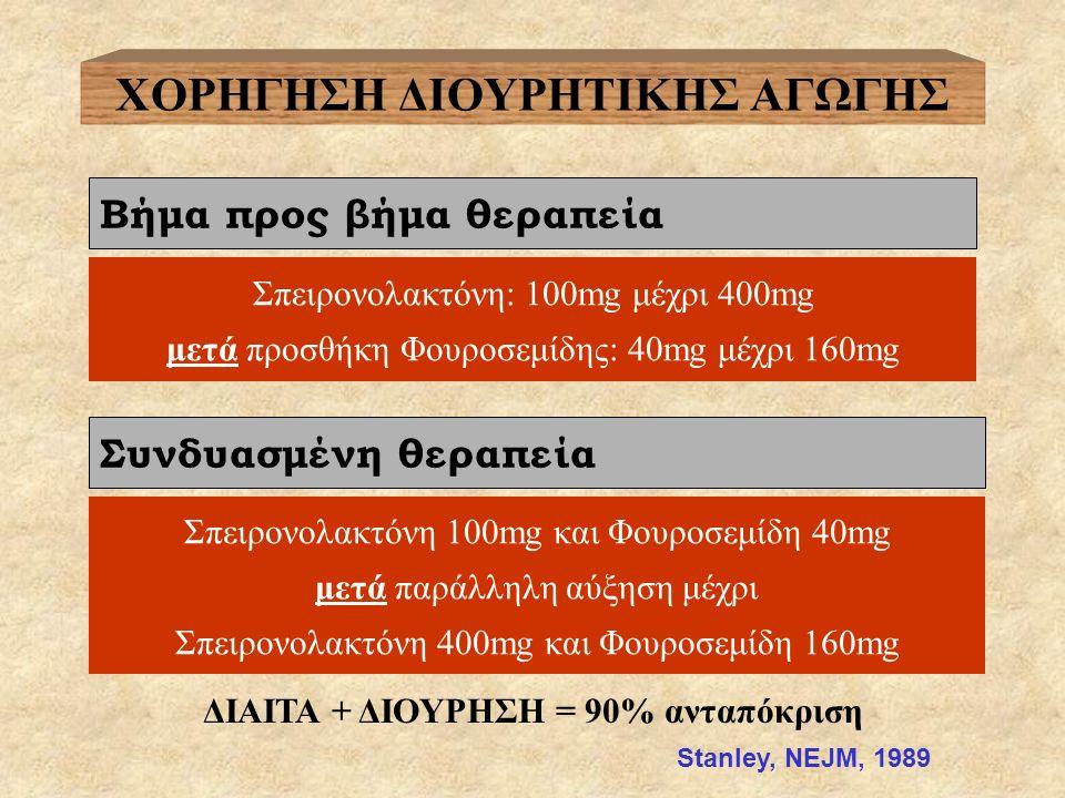 ΧΟΡΗΓΗΣΗ ΔΙΟΥΡΗΤΙΚΗΣ ΑΓΩΓΗΣ Βήμα προς βήμα θεραπεία Συνδυασμένη θεραπεία Σπειρονολακτόνη: 100mg μέχρι 400mg μετά προσθήκη Φουροσεμίδης: 40mg μέχρι 160mg Σπειρονολακτόνη 100mg και Φουροσεμίδη 40mg μετά παράλληλη αύξηση μέχρι Σπειρονολακτόνη 400mg και Φουροσεμίδη 160mg ΔΙΑΙΤΑ + ΔΙΟΥΡΗΣΗ = 90% ανταπόκριση Stanley, NEJM, 1989