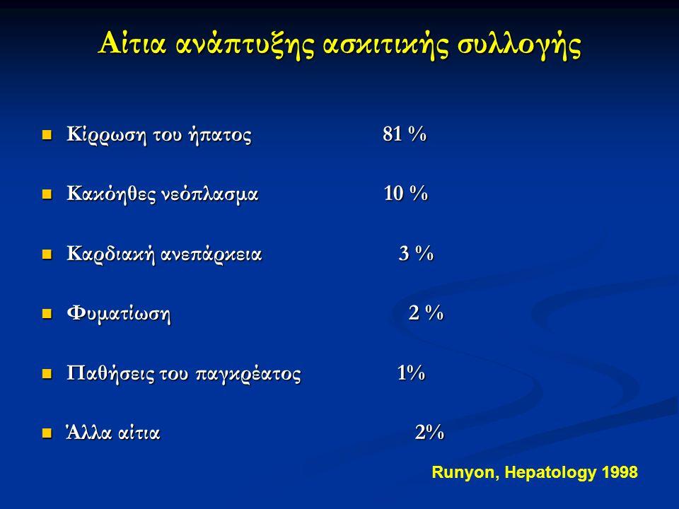 Αίτια ανάπτυξης ασκιτικής συλλογής Κίρρωση του ήπατος 81 % Κίρρωση του ήπατος 81 % Κακόηθες νεόπλασμα 10 % Κακόηθες νεόπλασμα 10 % Καρδιακή ανεπάρκεια 3 % Καρδιακή ανεπάρκεια 3 % Φυματίωση 2 % Φυματίωση 2 % Παθήσεις του παγκρέατος 1% Παθήσεις του παγκρέατος 1% Άλλα αίτια 2% Άλλα αίτια 2% Runyon, Hepatology 1998