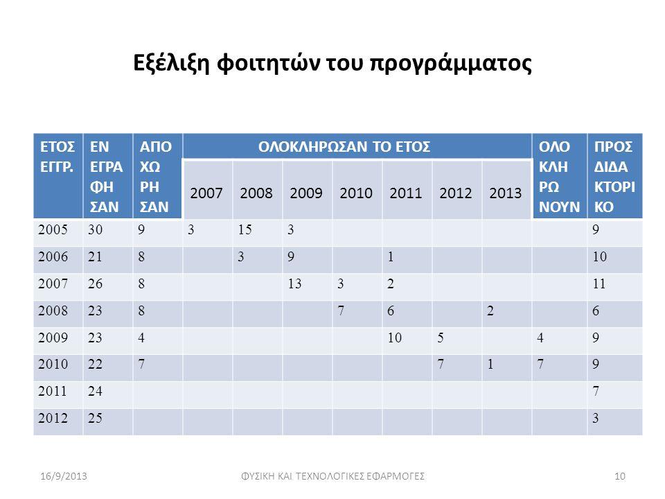 Εξέλιξη φοιτητών του προγράμματος ΕΤΟΣ ΕΓΓΡ.