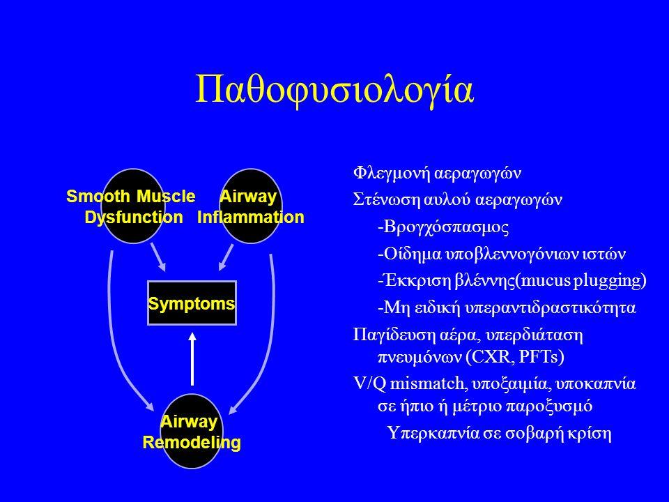 Παθοφυσιολογία Airway Remodeling Symptoms Smooth Muscle Dysfunction Airway Inflammation Φλεγμονή αεραγωγών Στένωση αυλού αεραγωγών -Βρογχόσπασμος -Οίδημα υποβλεννογόνιων ιστών -Έκκριση βλέννης(mucus plugging) -Μη ειδική υπεραντιδραστικότητα Παγίδευση αέρα, υπερδιάταση πνευμόνων (CXR, PFTs) V/Q mismatch, υποξαιμία, υποκαπνία σε ήπιο ή μέτριο παροξυσμό Υπερκαπνία σε σοβαρή κρίση