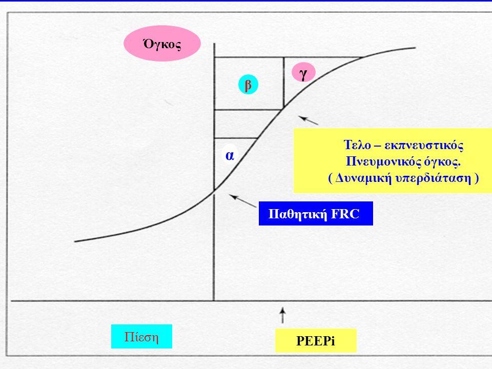 Πίεση PEEPi Όγκος Παθητική FRC Τελο – εκπνευστικός Πνευμονικός όγκος. ( Δυναμική υπερδιάταση ) β α γ