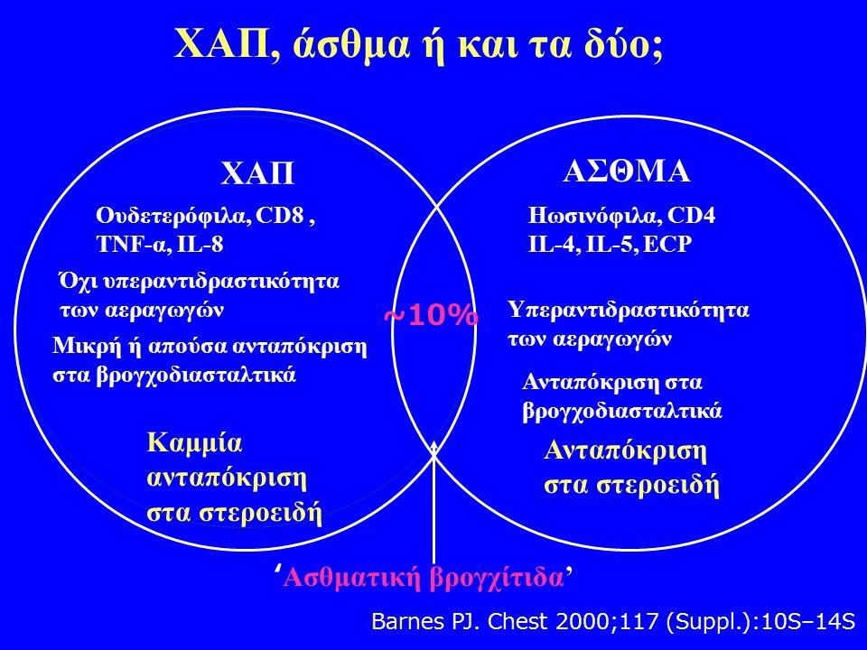 ΧΑΠ ΑΣΘΜΑ Ουδετερόφιλα, CD8, ΤΝF-α, ΙL-8 Όχι υπεραντιδραστικότητα των αεραγωγών Καμμία ανταπόκριση στα στεροειδή Ηωσινόφιλα, CD4 IL-4, IL-5, ECP Υπεραντιδραστικότητα των αεραγωγών Ανταπόκριση στα στεροειδή ~10% ' Ασθματική βρογχίτιδα' Μικρή ή απούσα ανταπόκριση στα βρογχοδιασταλτικά Ανταπόκριση στα βρογχοδιασταλτικά ΧΑΠ, άσθμα ή και τα δύο; Barnes PJ.