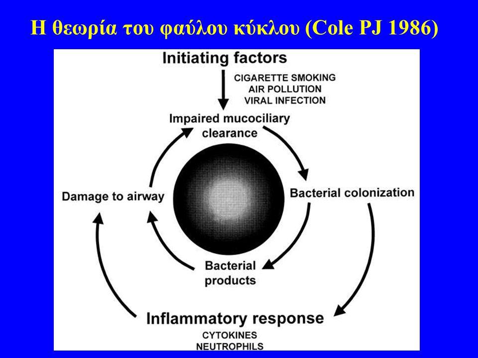 Η θεωρία του φαύλου κύκλου (Cole PJ 1986)
