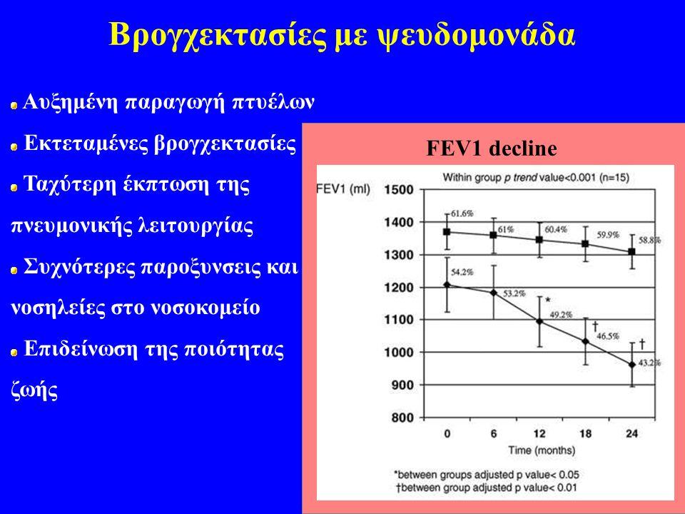 Βρογχεκτασίες με ψευδομονάδα Αυξημένη παραγωγή πτυέλων Εκτεταμένες βρογχεκτασίες Ταχύτερη έκπτωση της πνευμονικής λειτουργίας Συχνότερες παροξυνσεις και νοσηλείες στο νοσοκομείο Επιδείνωση της ποιότητας ζωής FEV1 decline