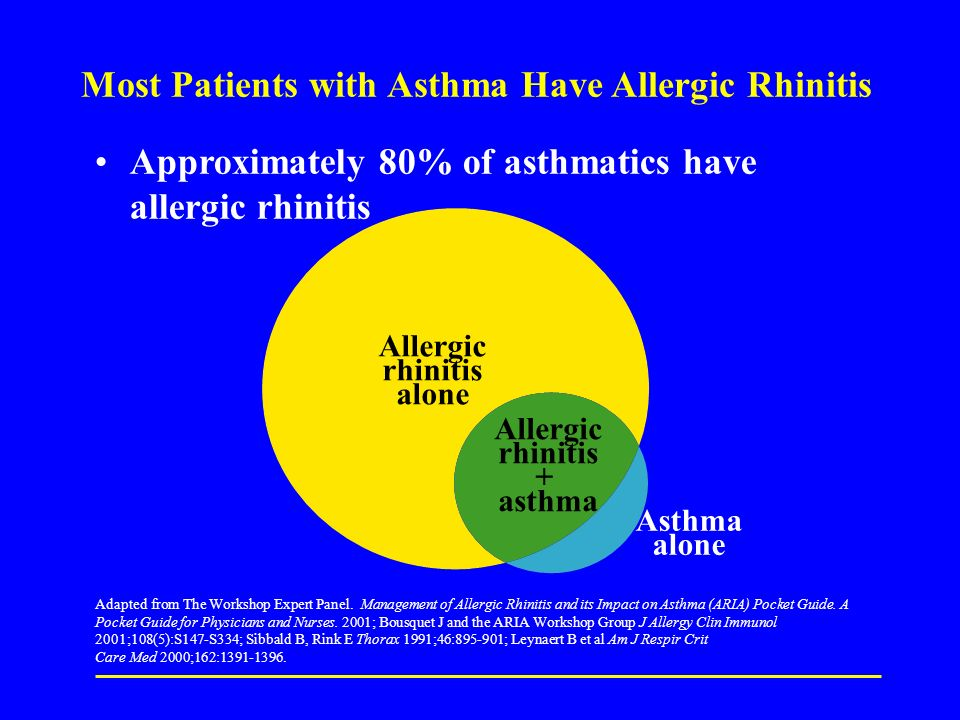 Most Patients with Asthma Have Allergic Rhinitis Approximately 80% of asthmatics have allergic rhinitis Adapted from The Workshop Expert Panel.