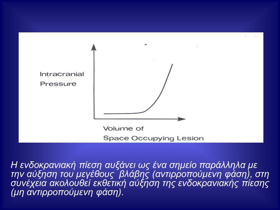 Η ενδοκρανιακή πίεση αυξάνει ως ένα σημείο παράλληλα με την αύξηση του μεγέθους βλάβης (αντιρροπούμενη φάση), στη συνέχεια ακολουθεί εκθετική αύξηση της ενδοκρανιακής πίεσης (μη αντιρροπούμενη φάση).