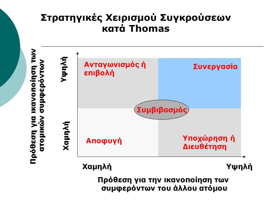 Ανταγωνισμός ή επιβολή Συνεργασία Αποφυγή Υποχώρηση ή Διευθέτηση Συμβιβασμός Πρόθεση για ικανοποίηση των ατομικών συμφερόντων Χαμηλή Υψηλή ΥψηλήΧαμηλή Πρόθεση για την ικανοποίηση των συμφερόντων του άλλου ατόμου Στρατηγικές Χειρισμού Συγκρούσεων κατά Thomas