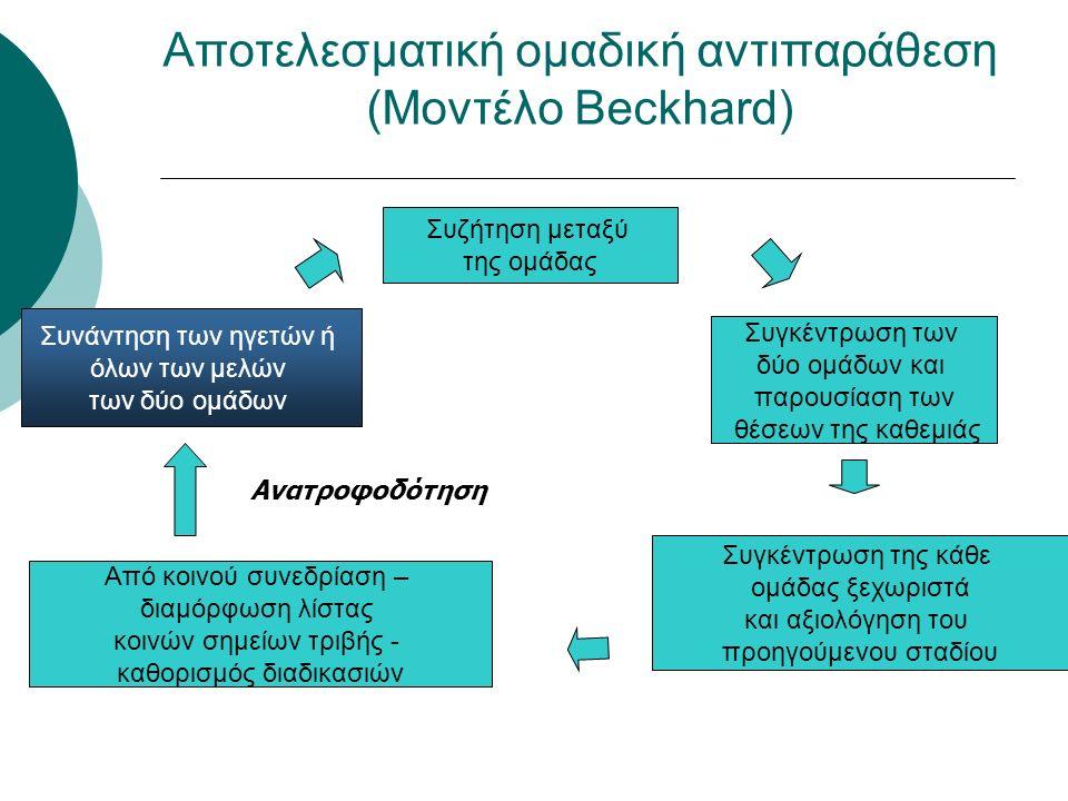 Αποτελεσματική ομαδική αντιπαράθεση (Μοντέλο Beckhard) Συνάντηση των ηγετών ή όλων των μελών των δύο ομάδων Συζήτηση μεταξύ της ομάδας Συγκέντρωση των δύο ομάδων και παρουσίαση των θέσεων της καθεμιάς Συγκέντρωση της κάθε ομάδας ξεχωριστά και αξιολόγηση του προηγούμενου σταδίου Από κοινού συνεδρίαση – διαμόρφωση λίστας κοινών σημείων τριβής - καθορισμός διαδικασιών Ανατροφοδότηση