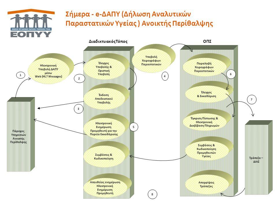 Ηλεκτρονική Διασύνδεση e-ΔΑΠΥ με e-Prescription Πάροχος Ανοικτής Περίθαλψης e-ΔΑΠΥ e-Prescription Ανάκτηση Ηλεκτρονικού Παραπεμπτικού Εκτέλεση Ηλεκτρονικού Παραπεμπτικού Ακύρωση Εκτέλεσης Ηλεκτρονικού Παραπεμπτικού SOA (Service Oriented Architecture) Ανάκτηση Ηλεκτρονικού Παραπεμπτικού Αναγγελία Οριστικής Εκτέλεσης Web Interface