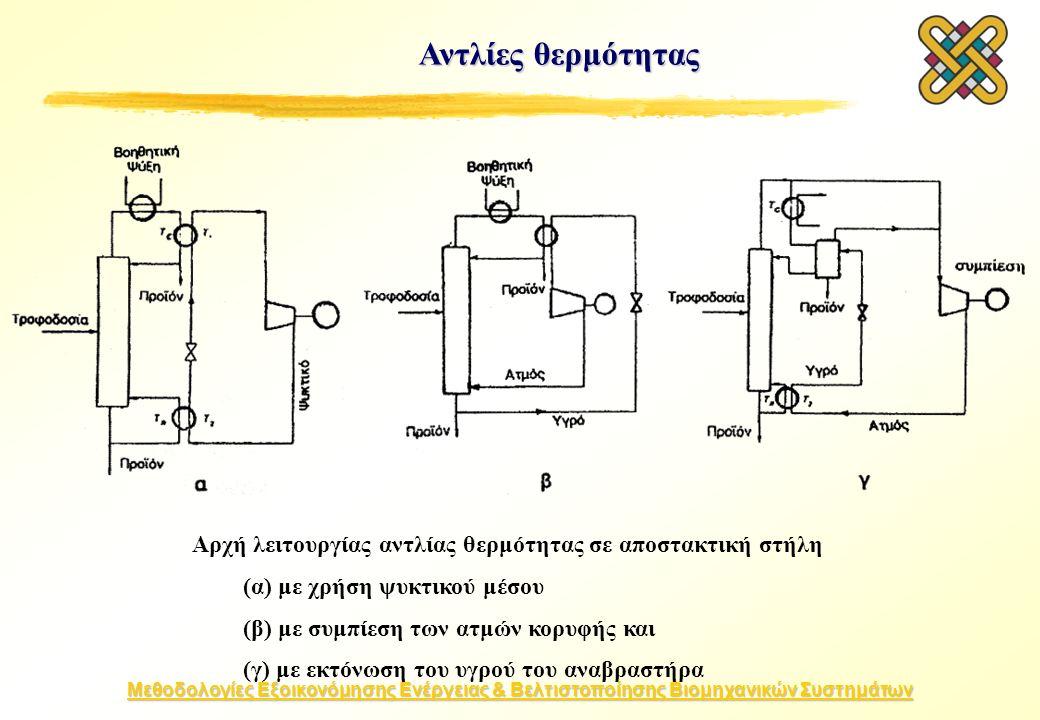 Μεθοδολογίες Εξοικονόμησης Ενέργειας & Βελτιστοποίησης Βιομηχανικών Συστημάτων Αντλίες θερμότητας Αρχή λειτουργίας αντλίας θερμότητας σε αποστακτική στήλη (α) με χρήση ψυκτικού μέσου (β) με συμπίεση των ατμών κορυφής και (γ) με εκτόνωση του υγρού του αναβραστήρα