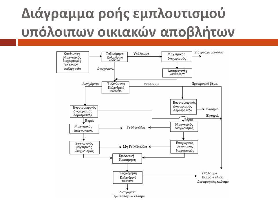 Διάγραμμα ροής εμπλουτισμού υπόλοιπων οικιακών αποβλήτων