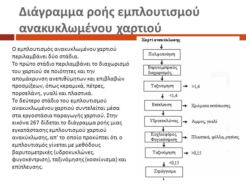 Διάγραμμα ροής εμπλουτισμού ανακυκλωμένου χαρτιού Ο εμπλουτισμός ανακυκλωμένου χαρτιού περιλαμβάνει δύο στάδια.