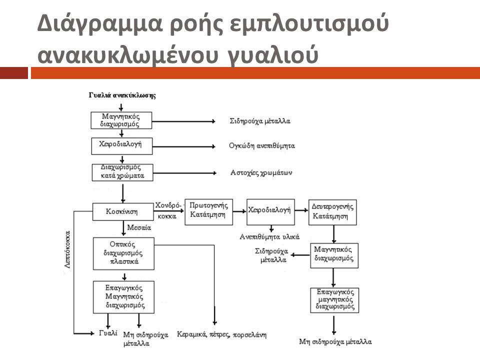 Η αυτοματο π οιημένη διαλογή του γυαλιού βασίζεται κυρίως στις ο π τικές του ιδιότητες.