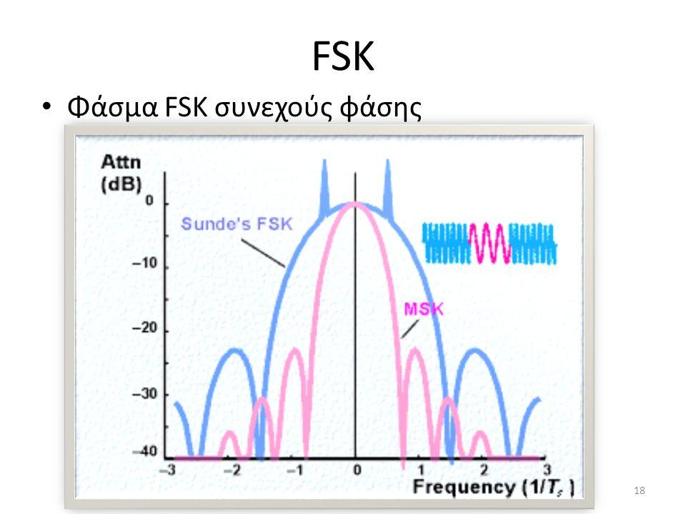FSK Φάσμα FSK συνεχούς φάσης 18
