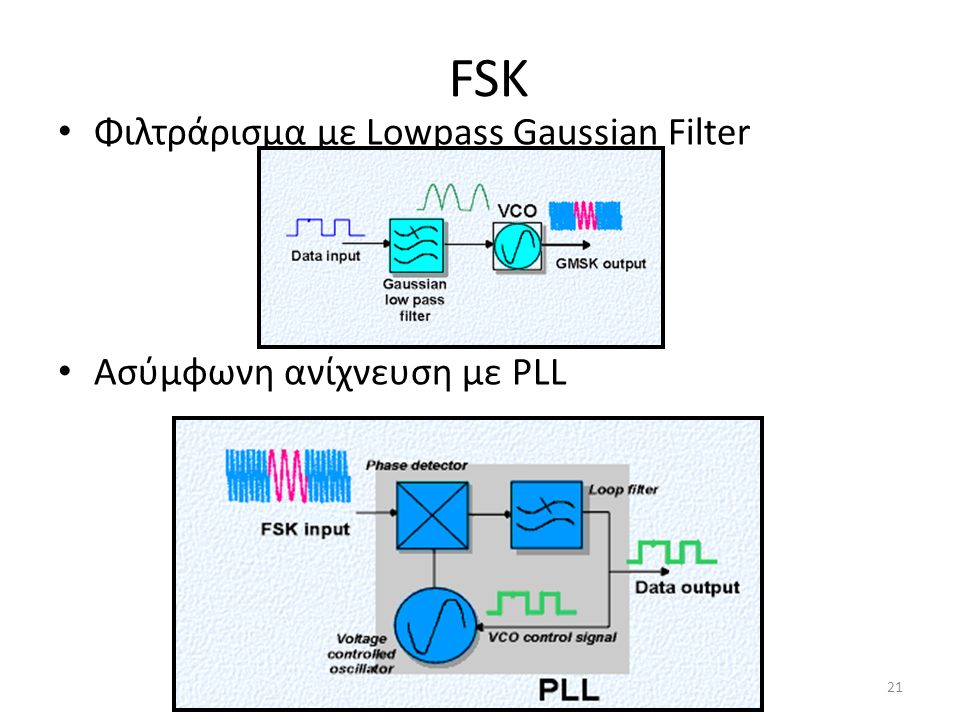 FSK Φιλτράρισμα με Lowpass Gaussian Filter Ασύμφωνη ανίχνευση με PLL 21