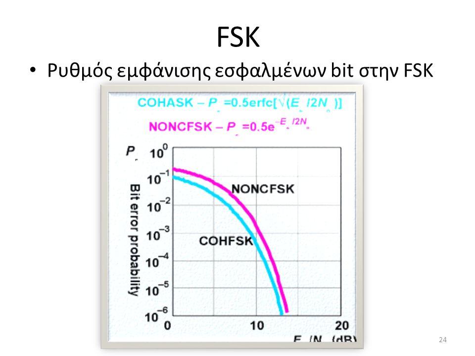 FSK Ρυθμός εμφάνισης εσφαλμένων bit στην FSK 24