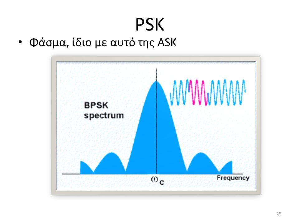 PSK Φάσμα, ίδιο με αυτό της ASK 28