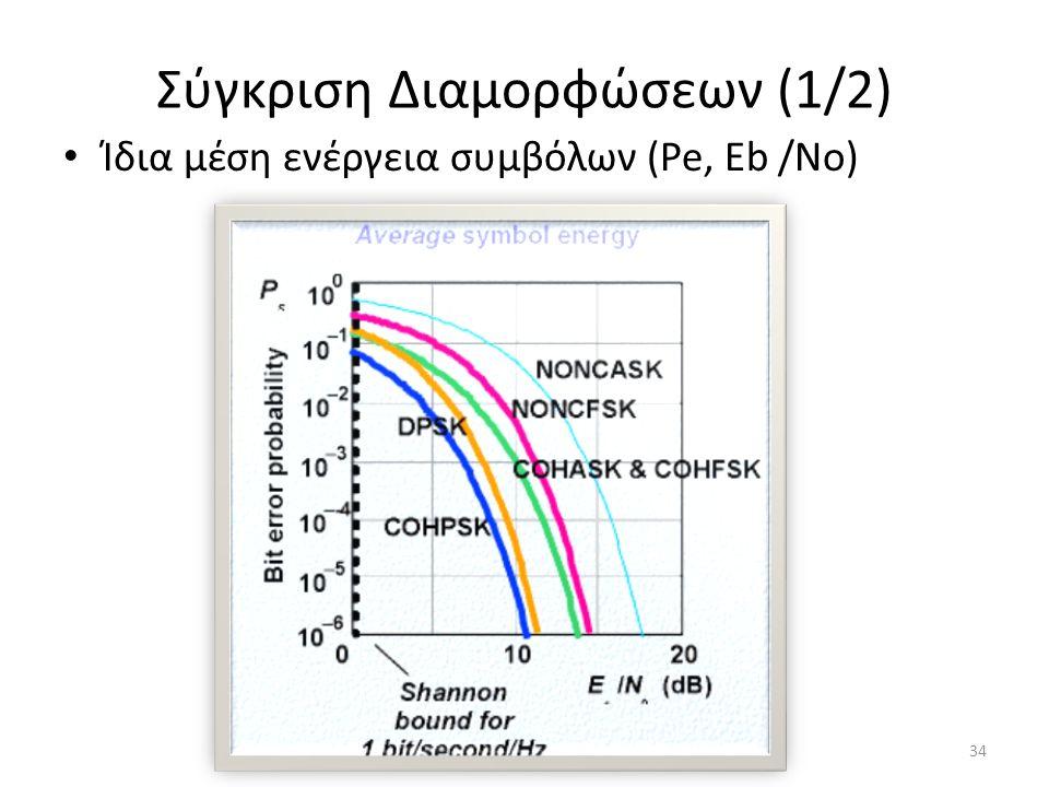 Σύγκριση Διαμορφώσεων (1/2) Ίδια μέση ενέργεια συμβόλων (Pe, Eb /No) 34