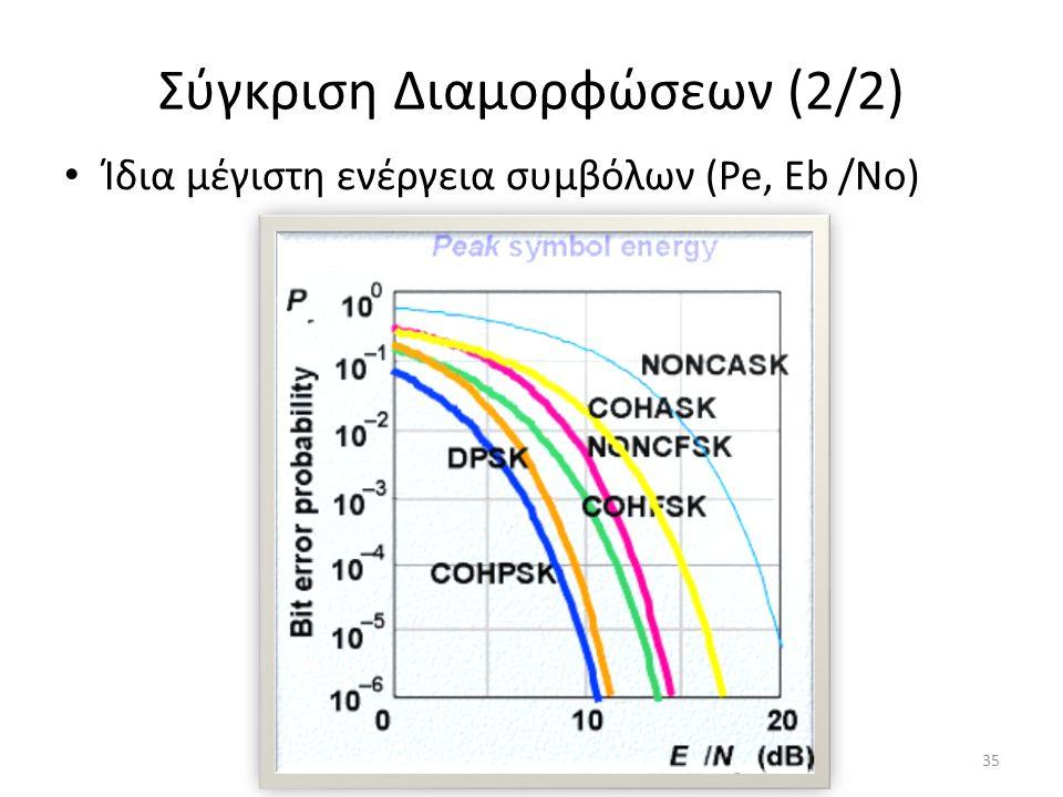 Σύγκριση Διαμορφώσεων (2/2) Ίδια μέγιστη ενέργεια συμβόλων (Pe, Eb /No) 35