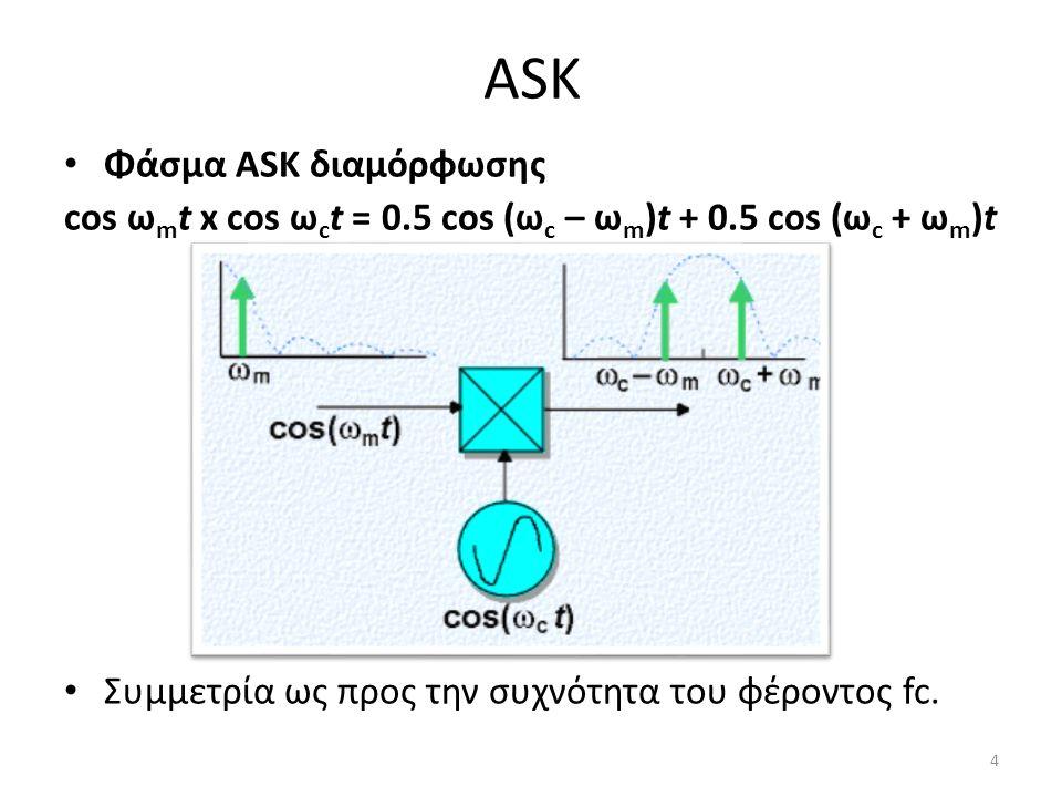 ASK Φάσμα ASK διαμόρφωσης cos ω m t x cos ω c t = 0.5 cos (ω c – ω m )t + 0.5 cos (ω c + ω m )t Συμμετρία ως προς την συχνότητα του φέροντος fc.