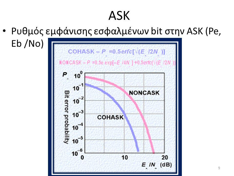ASK Ρυθμός εμφάνισης εσφαλμένων bit στην ASK (Pe, Eb /No) 9