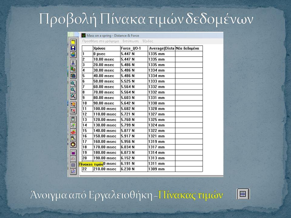 Συγκεντρωτικές πληροφορίες για τα δεδομένα που εμφανίζονται στο γράφημα, όπως ρυθμός δειγματοληψίας, πλήθος δεδομένων, λεζάντες μεγεθών,…