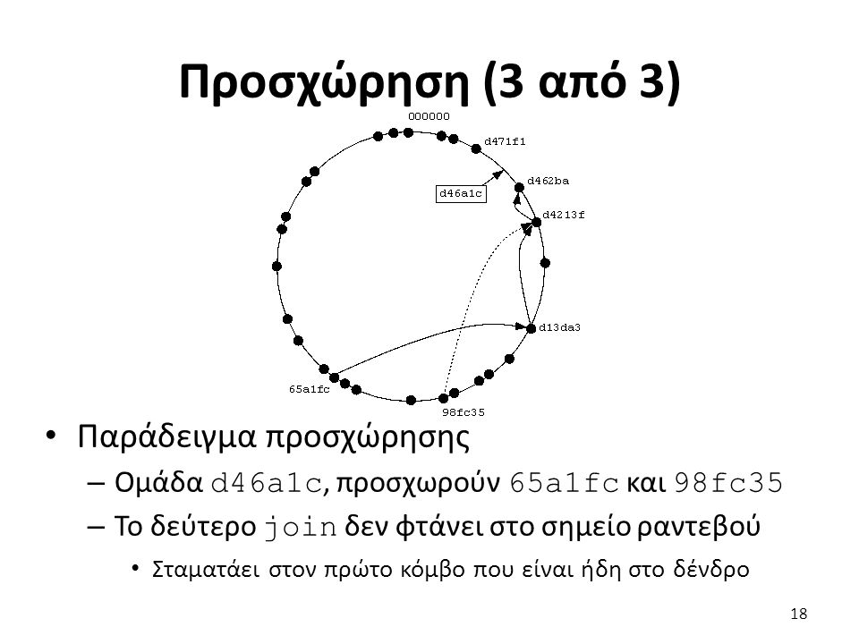 Προσχώρηση (3 από 3) Παράδειγμα προσχώρησης – Ομάδα d46a1c, προσχωρούν 65a1fc και 98fc35 – Το δεύτερο join δεν φτάνει στο σημείο ραντεβού Σταματάει στον πρώτο κόμβο που είναι ήδη στο δένδρο 18