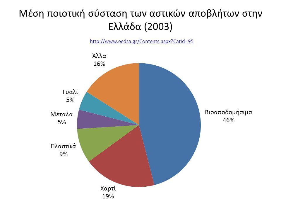 Μέση ποιοτική σύσταση των αστικών αποβλήτων στην Ελλάδα (2003) http://www.eedsa.gr/Contents.aspx?CatId=95 http://www.eedsa.gr/Contents.aspx?CatId=95
