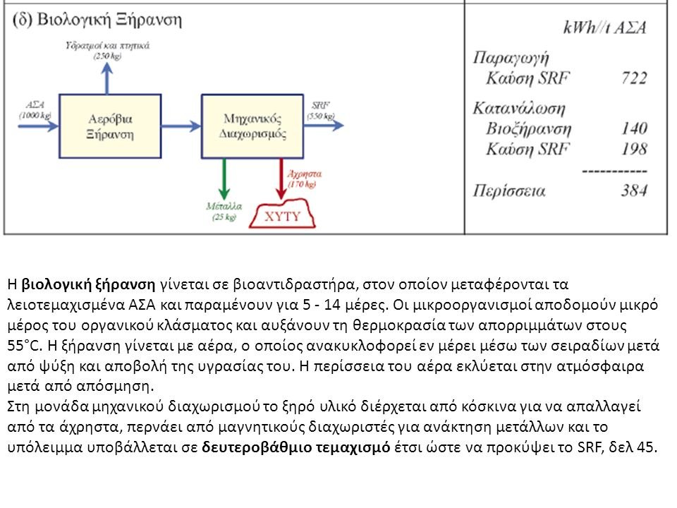 H βιολογική ξήρανση γίνεται σε βιοαντιδραστήρα, στον οποίον μεταφέρονται τα λειοτεμαχισμένα ΑΣΑ και παραμένουν για 5 - 14 μέρες. Οι μικροοργανισμοί απ