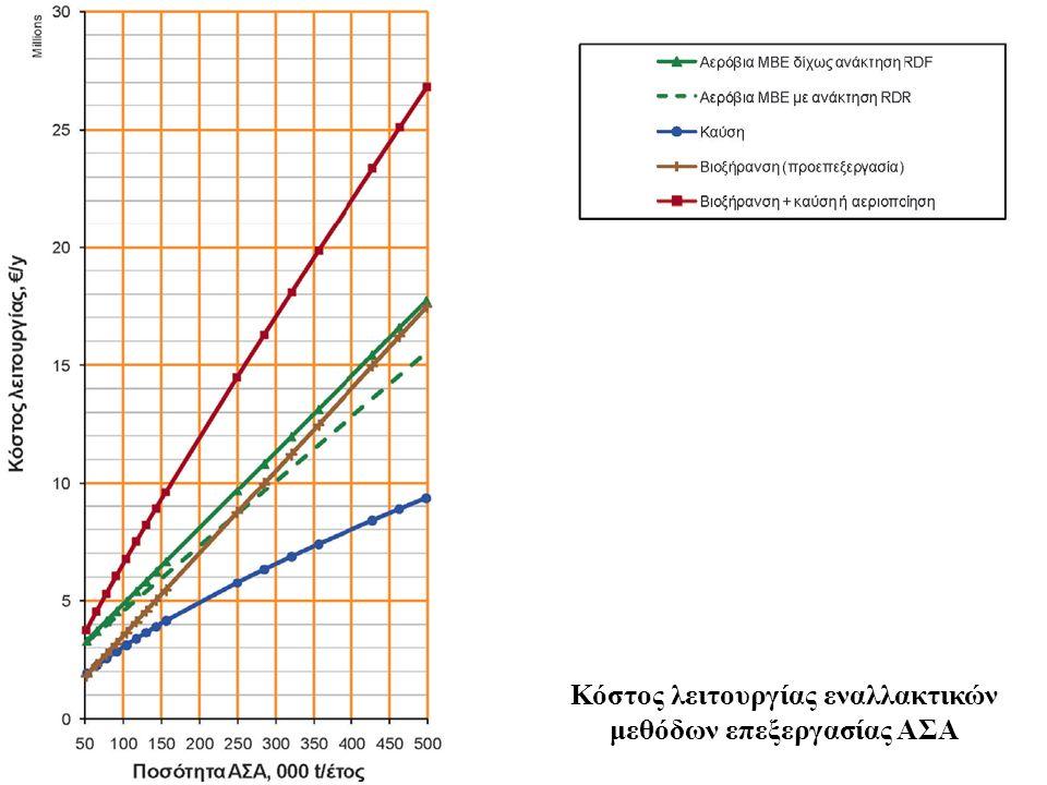 Κόστος λειτουργίας εναλλακτικών μεθόδων επεξεργασίας ΑΣΑ
