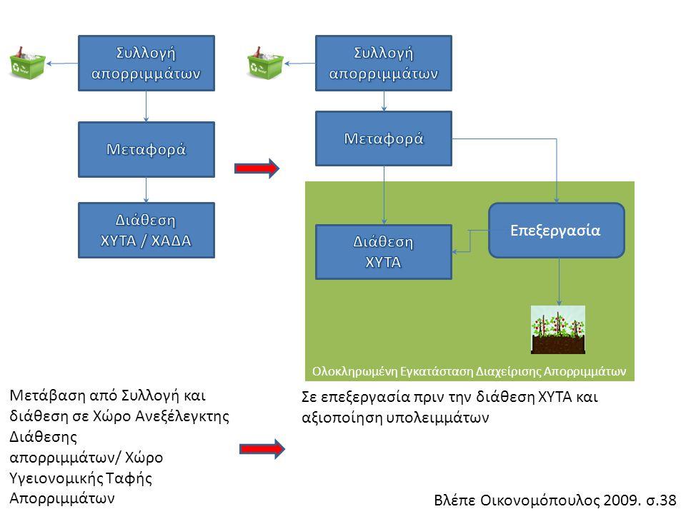 Ολοκληρωμένη Εγκατάσταση Διαχείρισης Απορριμμάτων Επεξεργασία Βλέπε Οικονομόπουλος 2009.