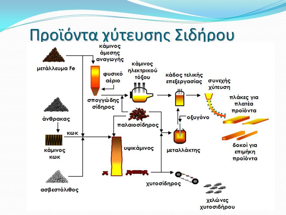 Προϊόντα χύτευσης Σιδήρου