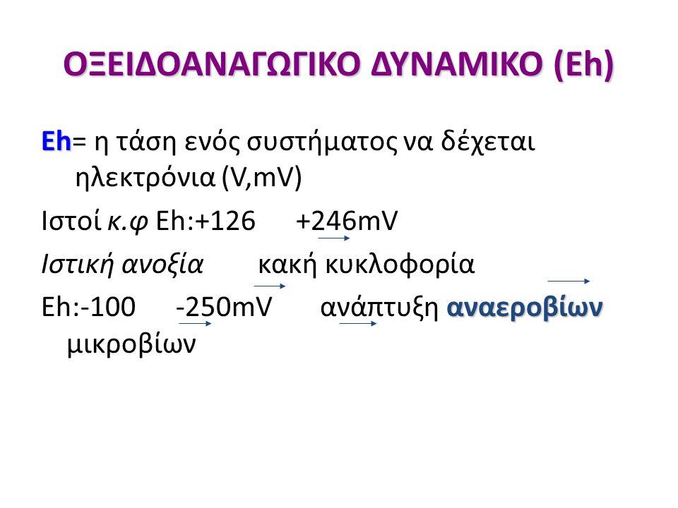 ΟΞΕΙΔΟΑΝΑΓΩΓΙΚΟ ΔΥΝΑΜΙΚΟ (Eh) Eh Eh= η τάση ενός συστήματος να δέχεται ηλεκτρόνια (V,mV) Ιστοί κ.φ Εh:+126 +246mV Ιστική ανοξία κακή κυκλοφορία αναεροβίων Εh:-100 -250mV ανάπτυξη αναεροβίων μικροβίων
