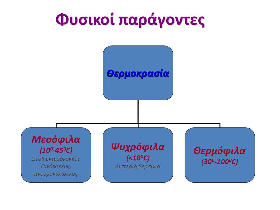 Φυσικοί παράγοντες Φυσικοί παράγοντες Θερμοκρασία Μεσόφιλα (10 0 -45 0 C) E.coli,εντερόκοκκοι, Γονόκοκκος, πνευμονιόκοκκος Ψυχρόφιλα (<10 0 C) Λιστέρια,Υερσίνια Θερμόφιλα (30 0 -100 0 C)