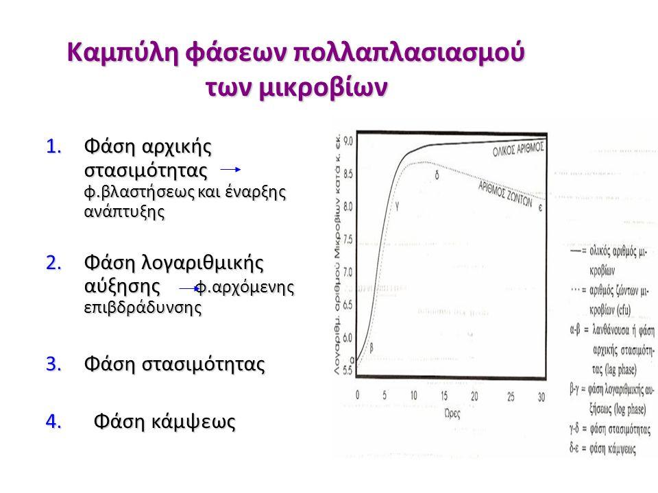 1.Φάση αρχικής στασιμότητας φ.βλαστήσεως και έναρξης ανάπτυξης 2.Φάση λογαριθμικής αύξησης φ.αρχόμενης επιβδράδυνσης 3.Φάση στασιμότητας 4.
